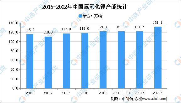 2021年中国氢氧化钾市场现状及发展趋势预测分析